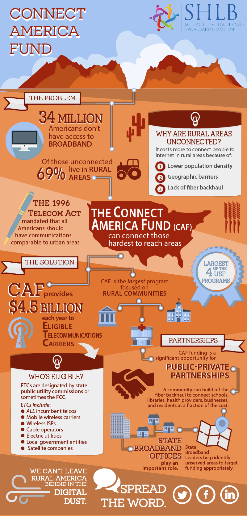 Connect America Fund Infographic