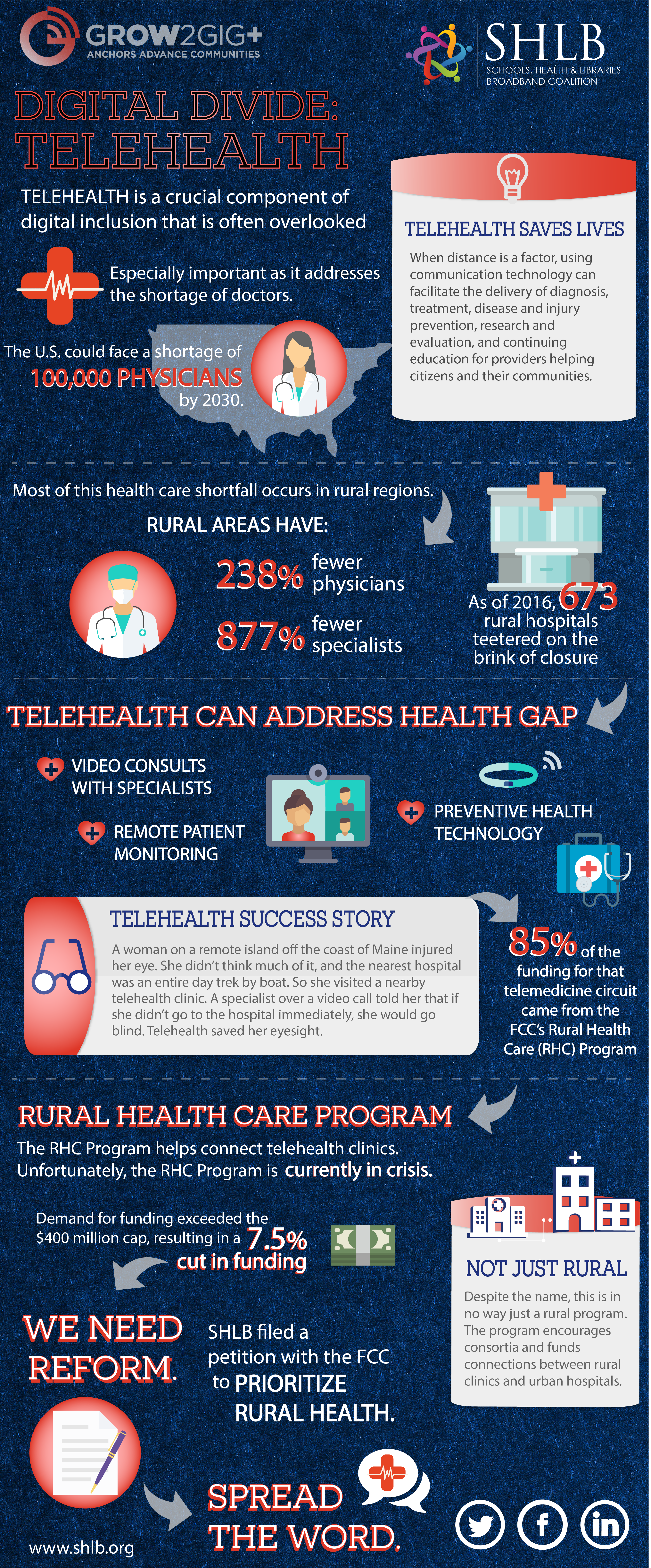 Rural Health Care Infographic